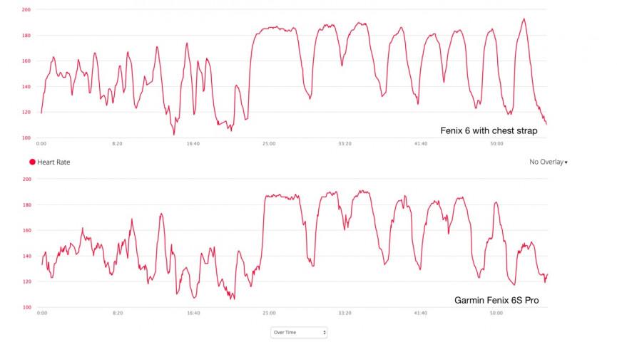 Garmin Fenix 6 VS Garmin Fenix 6S heart rate